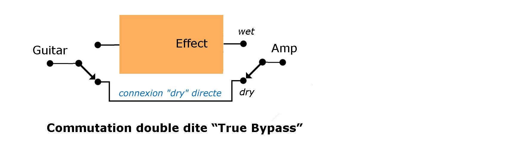Commutation True Bypass