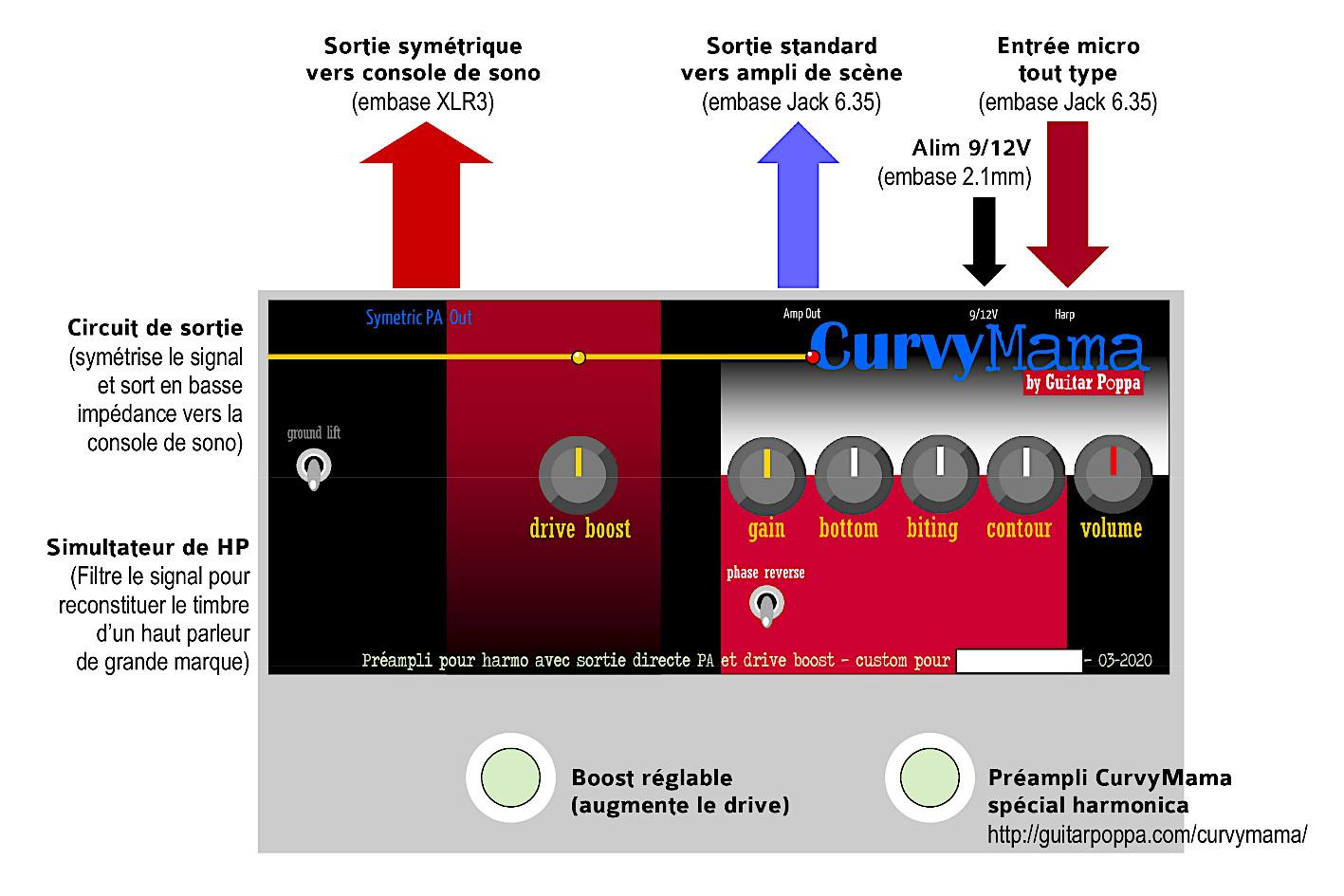 CurvyMama SimSym Output, préampli spécial harmo avec simulateur de HP et sortie symétrique pour liaison directe avec la sono - diagramme fonctionnel